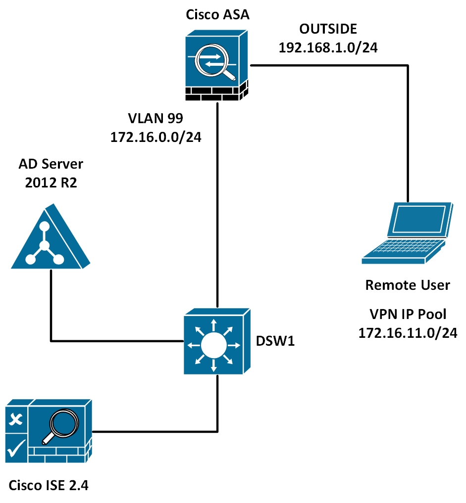 Remote Access VPN Authentication with Cisco ISE – Security
